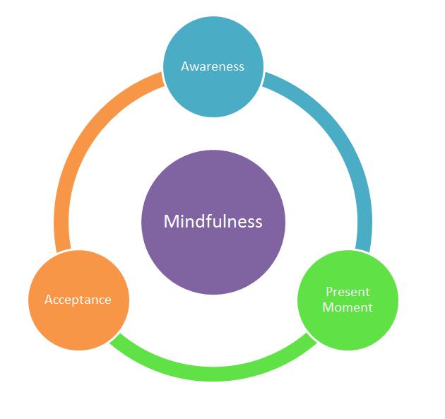 פסיכותרפיה חסידית .Vs קשיבות (Mindfulness) – נקודות דמיון ושוני